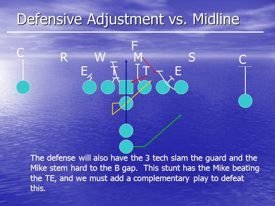 Defensive Adjustment vs.