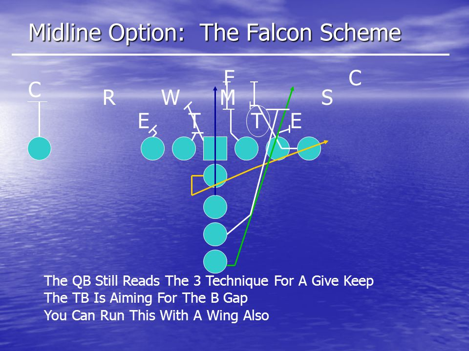 Midline Option: The Falcon Scheme ETET SMWR C CF The QB Still Reads The 3 Technique For A Give Keep The TB Is Aiming For The B Gap You Can Run This With A Wing Also