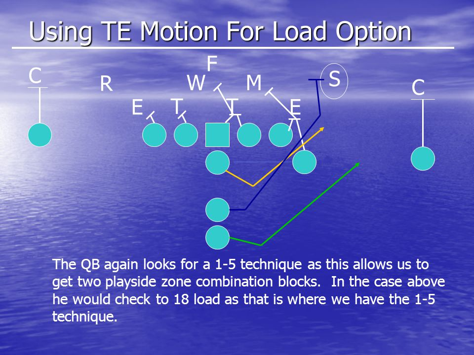 Using TE Motion For Load Option E T E T S MW R C C F The QB again looks for a 1-5 technique as this allows us to get two playside zone combination blocks.
