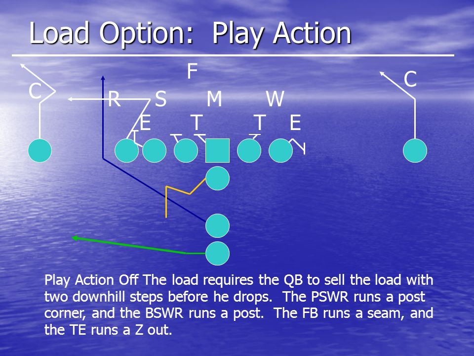 Load Option: Play Action ETET SMWR C C F Play Action Off The load requires the QB to sell the load with two downhill steps before he drops.