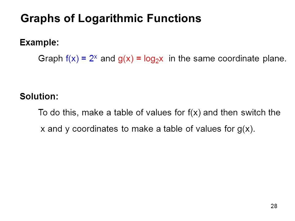 28 Graphs of Logarithmic Functions Example: Graph f(x) = 2 x and g(x) = log 2 x in the same coordinate plane. Solution: To do this, make a table of va