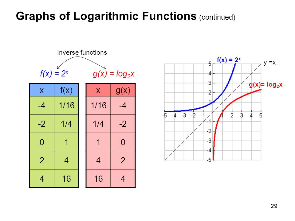 29 Graphs of Logarithmic Functions (continued) f(x) = 2 x g(x) = log 2 x xf(x) -41/16 -21/4 01 24 416 xg(x) 1/16-4 1/4-2 10 42 164 f(x) = 2 x g(x)= lo