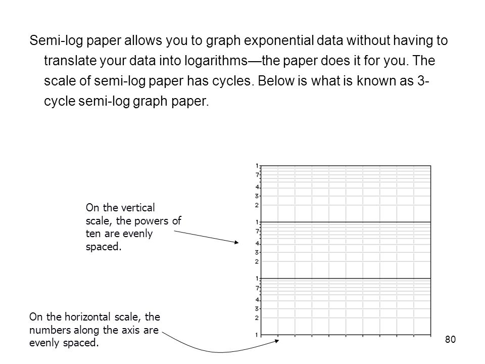 80 Semi-log paper allows you to graph exponential data without having to translate your data into logarithms—the paper does it for you. The scale of s