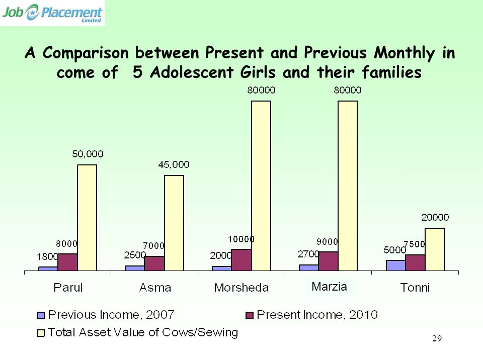 A Comparison between Present and Previous Monthly in come of 5 Adolescent Girls and their families Marzia 29