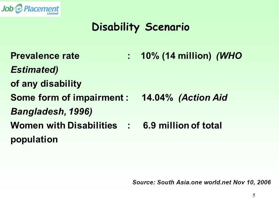 Disability Scenario Prevalence rate : 10% (14 million) (WHO Estimated) of any disability Some form of impairment : 14.04% (Action Aid Bangladesh, 1996) Women with Disabilities : 6.9 million of total population Source: South Asia.one world.net Nov 10, 2006 5