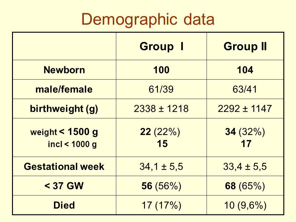 Demographic data 10 (9,6%)17 (17%)Died 68 (65%)56 (56%)< 37 GW 33,4 ± 5,534,1 ± 5,5Gestational week 34 (32%) 17 22 (22%) 15 weight < 1500 g incl < 1000 g 2292 ± 11472338 ± 1218birthweight (g) 63/4161/39male/female 104100Newborn Group IIGroup I