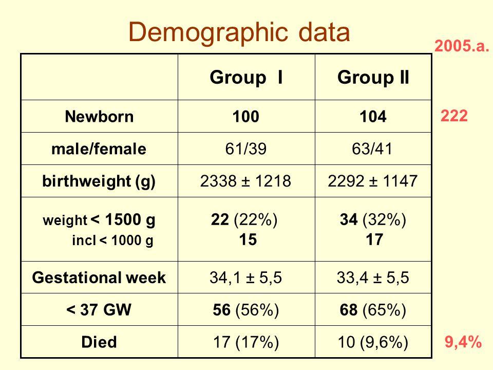 Demographic data 10 (9,6%)17 (17%)Died 68 (65%)56 (56%)< 37 GW 33,4 ± 5,534,1 ± 5,5Gestational week 34 (32%) 17 22 (22%) 15 weight < 1500 g incl < 1000 g 2292 ± 11472338 ± 1218birthweight (g) 63/4161/39male/female 104100Newborn Group IIGroup I 9,4% 222 2005.a.