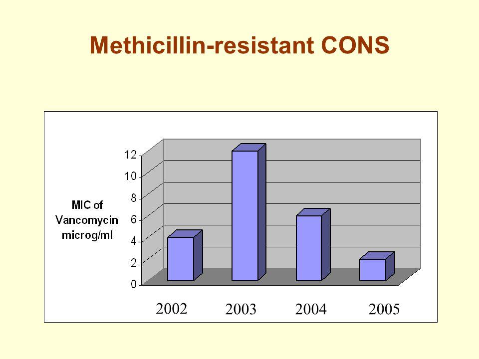 Methicillin-resistant CONS 2002 200320042005