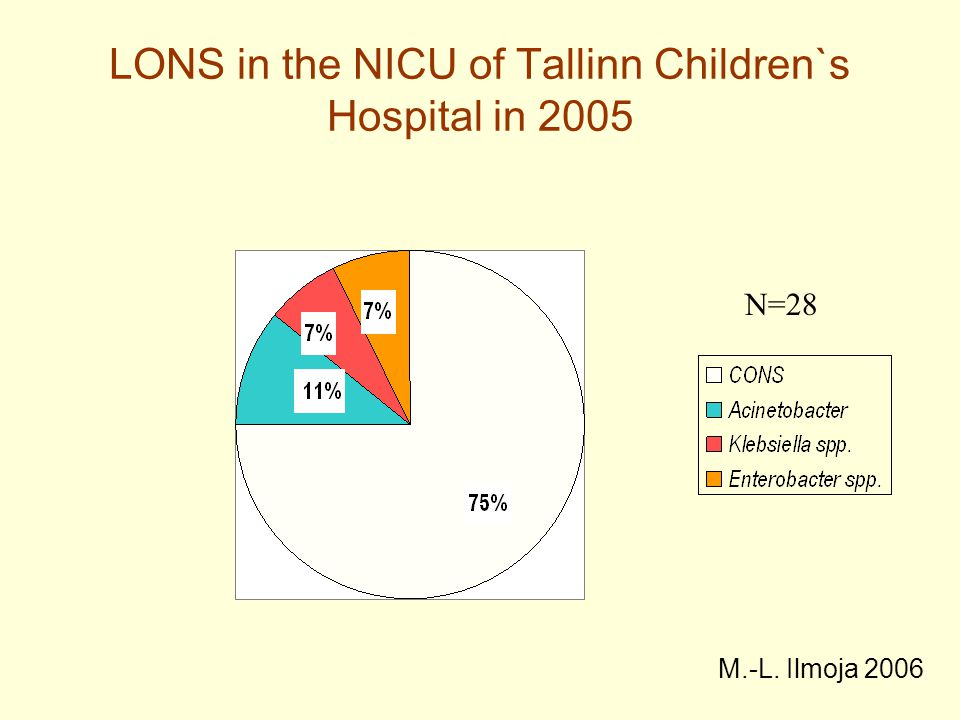 P = 0,002 8,5 ± 4,2 13 ± 6,7 Length of course P = 0,028 12,3 ± 108,2 ± 3,4 Age at the diagnosis of NI 34 (36%) 37 (37%) Nosocomial infection (NI) Group II (N = 104) Group I (N = 100) 21% 8,7 2005.a.