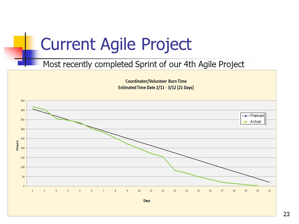 23 Current Agile Project Most recently completed Sprint of our 4th Agile Project