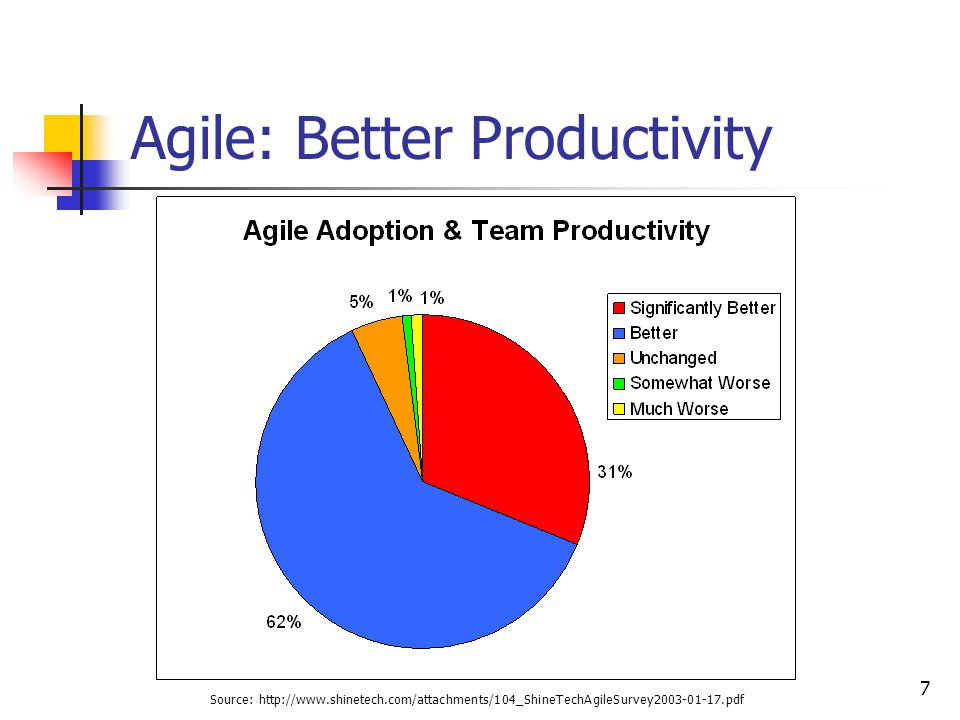 7 Agile: Better Productivity Source: http://www.shinetech.com/attachments/104_ShineTechAgileSurvey2003-01-17.pdf