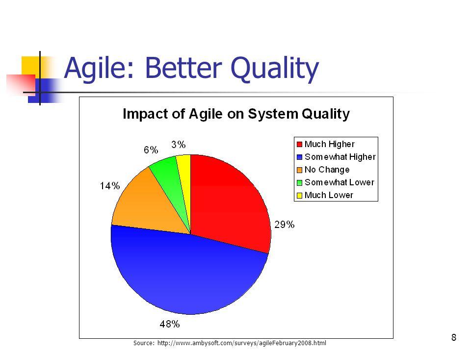 8 Agile: Better Quality Source: http://www.ambysoft.com/surveys/agileFebruary2008.html