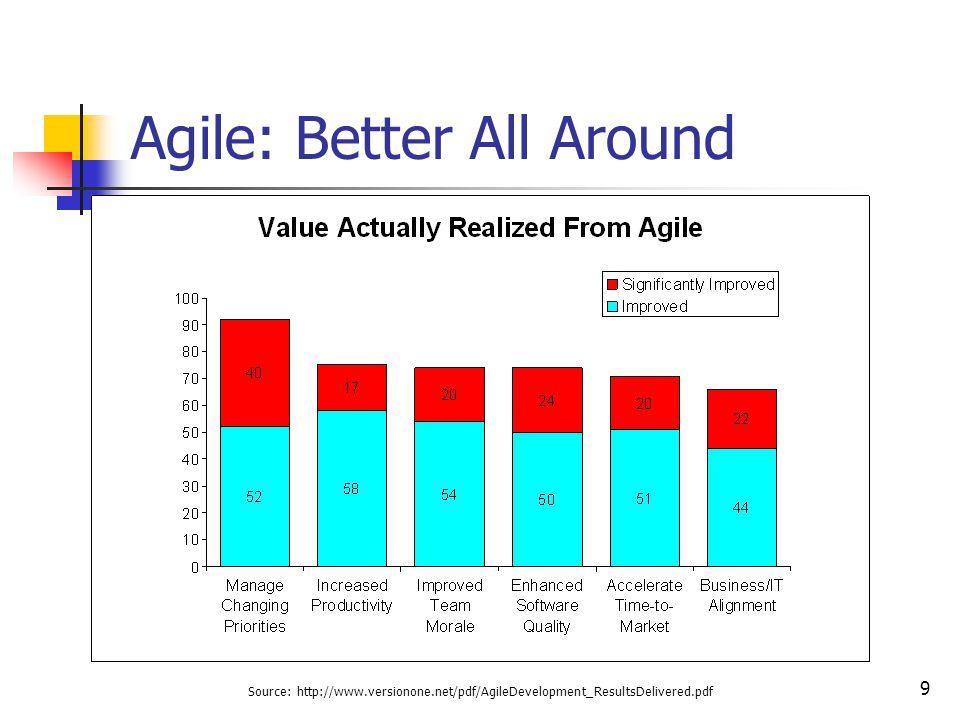 9 Agile: Better All Around Source: http://www.versionone.net/pdf/AgileDevelopment_ResultsDelivered.pdf