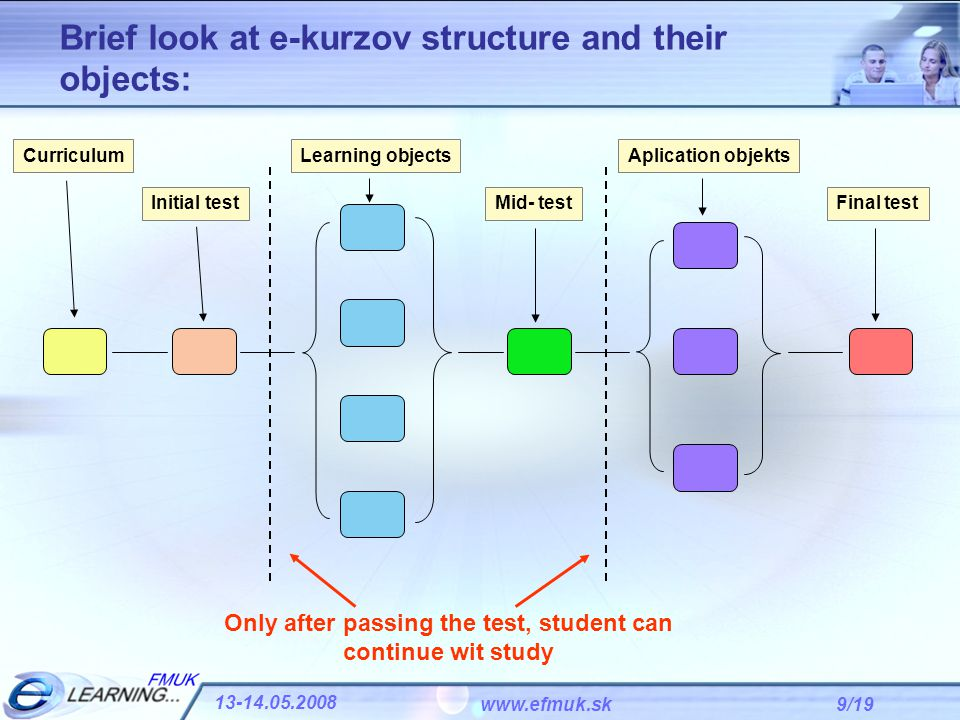 9/19 13-14.05.2008 www.efmuk.sk Brief look at e-kurzov structure and their objects: Initial test Learning objects Mid- test Aplication objekts Final test Curriculum Only after passing the test, student can continue wit study