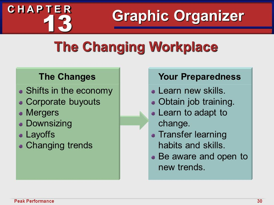 30Peak Performance C H A P T E R Developing Good Habits 13 The Changing Workplace Graphic Organizer Learn new skills. Obtain job training. Learn to ad