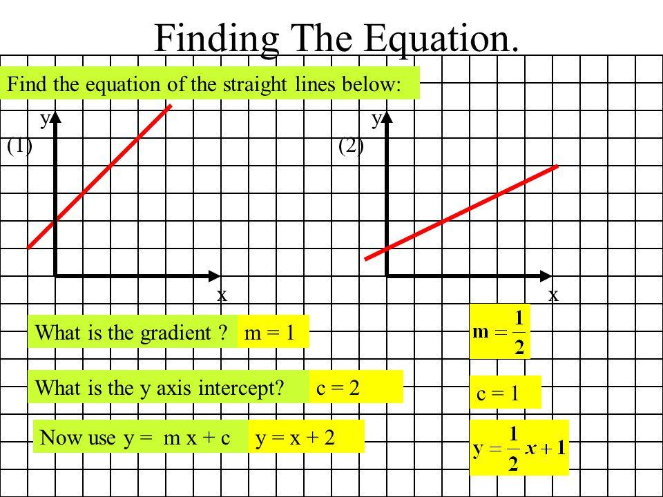 (3) x y c = -2 (4) x y m = -2 c = 3 y = -2x + 3