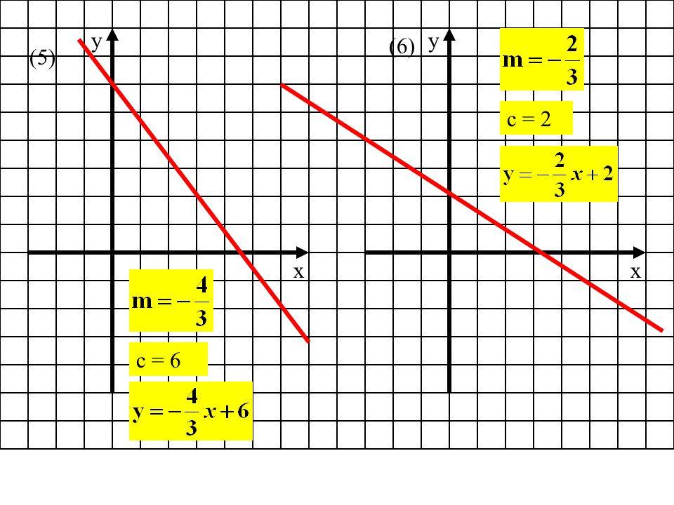 The Gradient Formula.