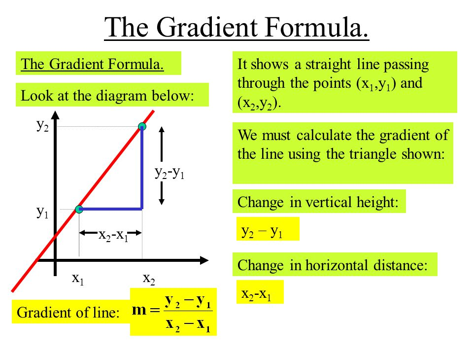 Calculate the gradient of the line through the points below: (1) A(4,6) and B( 10,12) Solution: Write down the gradient formula: Gradient of line: Substitute in your values: Calculate and simplify: (2) C(-4,8) and D(6,-10) Solution: