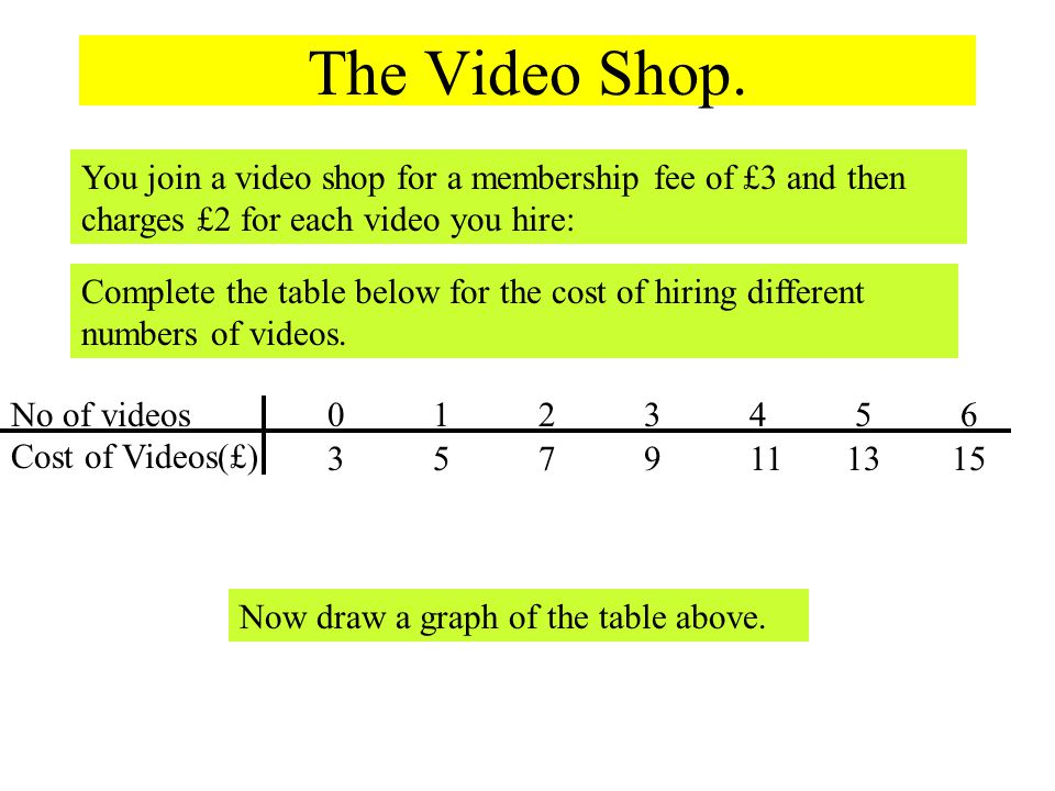 1 4 3 2 5 6 7 8 9 10 11 12 13 14 0123456No of Videos Cost Graph of videos hired against cost.