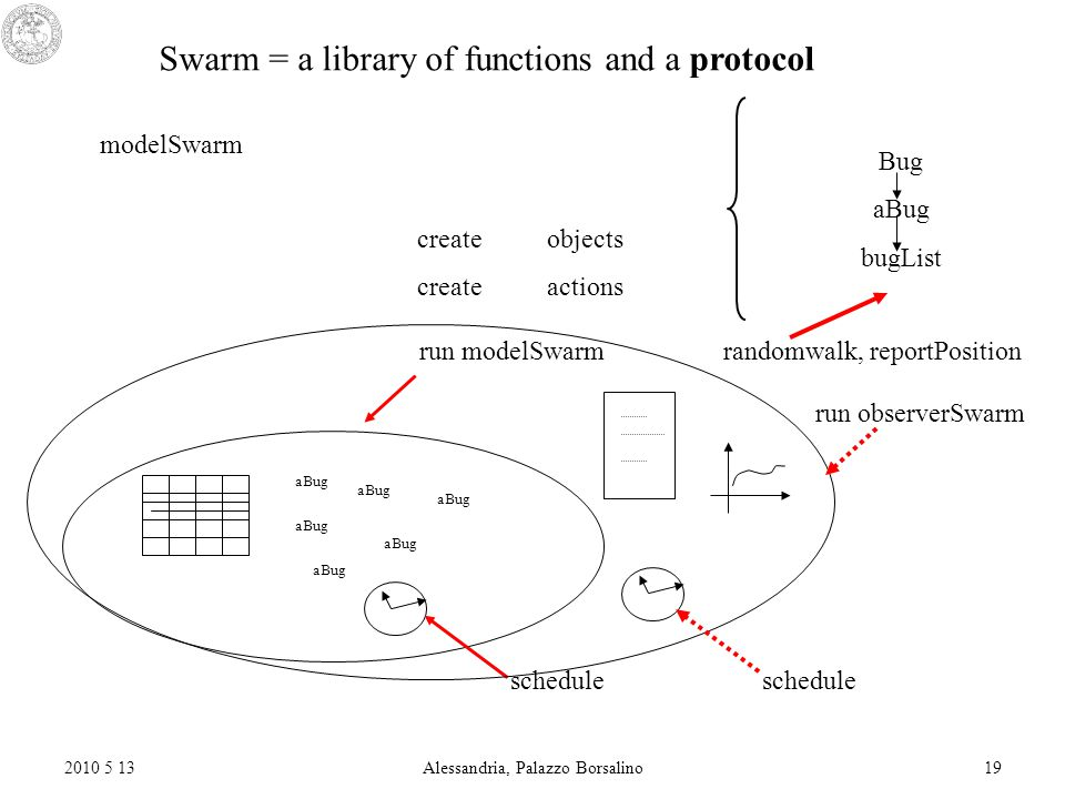 2010 5 13Alessandria, Palazzo Borsalino19 Swarm = a library of functions and a protocol modelSwarm create objects create actions run modelSwarm randomwalk, reportPosition Bug aBug bugList aBug schedule run observerSwarm