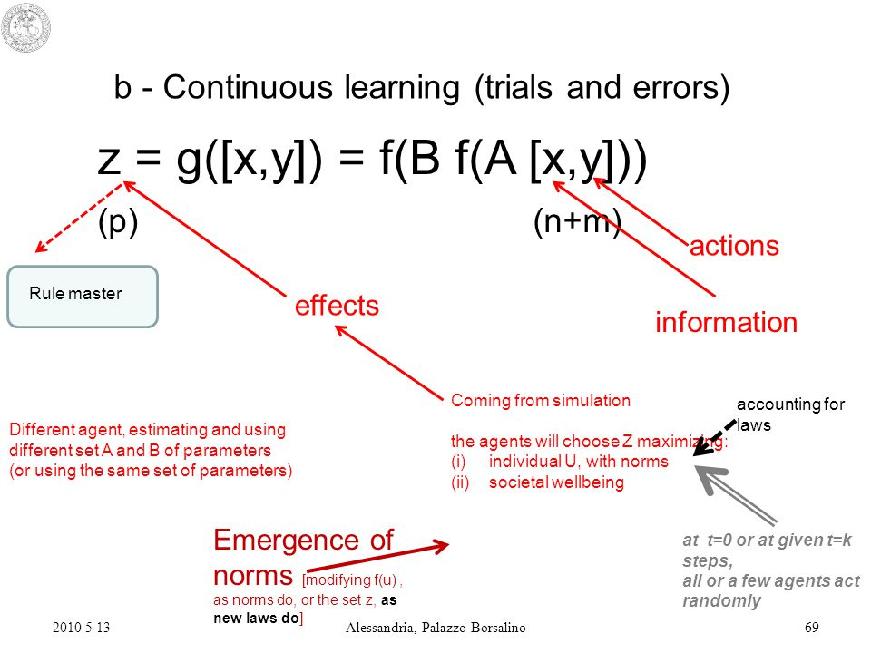2010 5 13Alessandria, Palazzo Borsalino69 b - Continuous learning (trials and errors) z = g([x,y]) = f(B f(A [x,y])) (p) (n+m) effects information actions Different agent, estimating and using different set A and B of parameters (or using the same set of parameters) Coming from simulation the agents will choose Z maximizing: (i)individual U, with norms (ii)societal wellbeing Emergence of norms [modifying f(u), as norms do, or the set z, as new laws do] at t=0 or at given t=k steps, all or a few agents act randomly Rule master accounting for laws