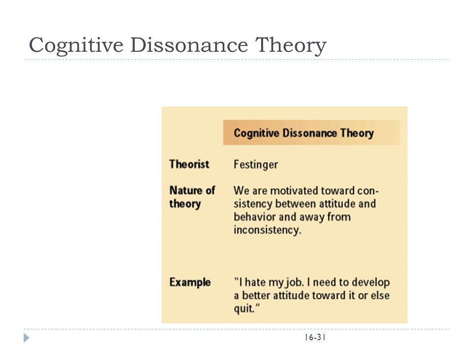 16-31 Cognitive Dissonance Theory