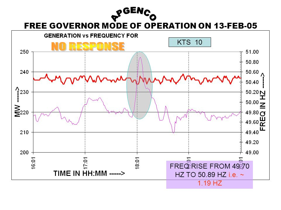 FREE GOVERNOR MODE OF OPERATION ON 13-FEB-05 FREQ RISE FROM 49.70 HZ TO 50.89 HZ i.e.