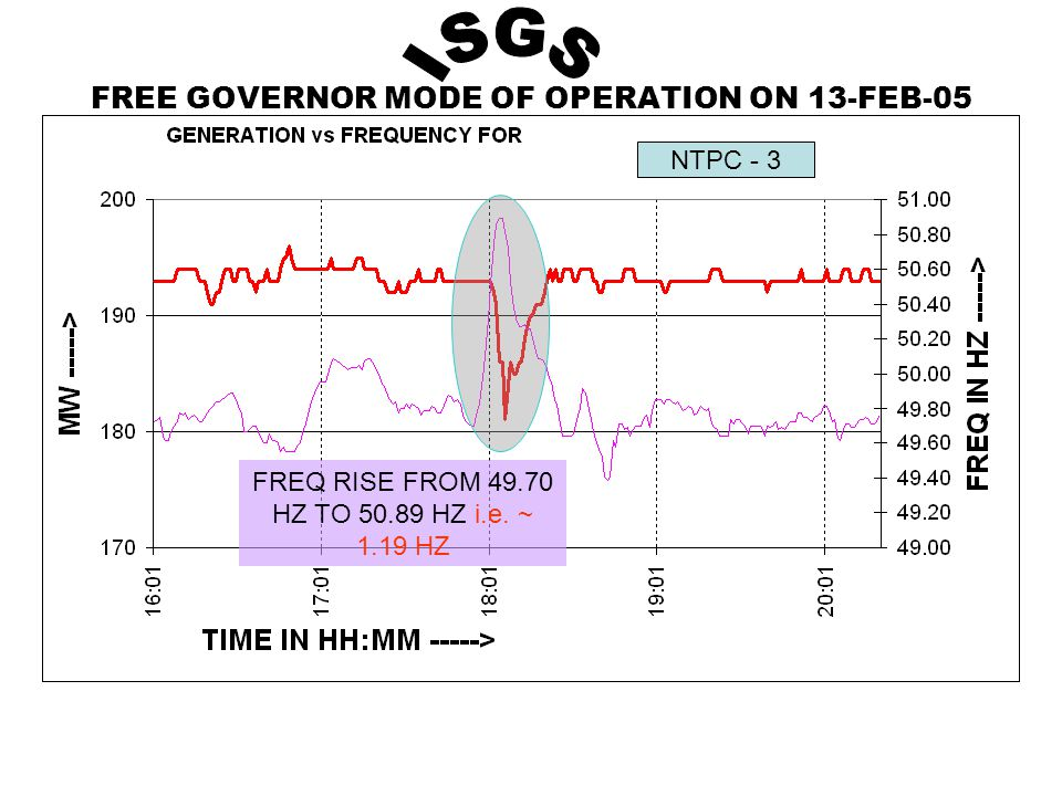 FREE GOVERNOR MODE OF OPERATION ON 13-FEB-05 NTPC - 3 FREQ RISE FROM 49.70 HZ TO 50.89 HZ i.e.