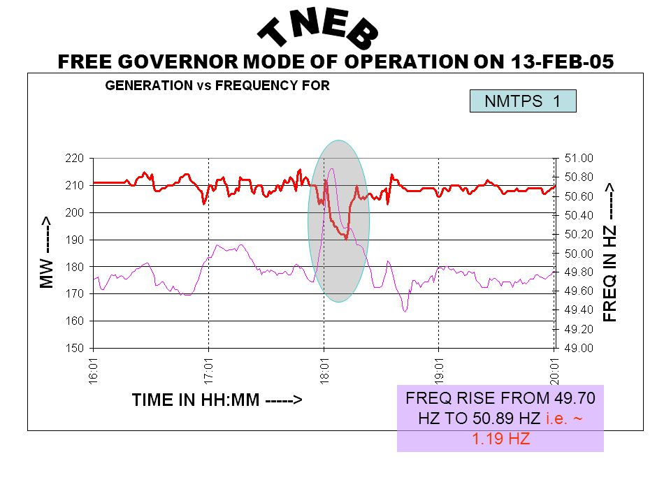NMTPS 1 FREE GOVERNOR MODE OF OPERATION ON 13-FEB-05 FREQ RISE FROM 49.70 HZ TO 50.89 HZ i.e.