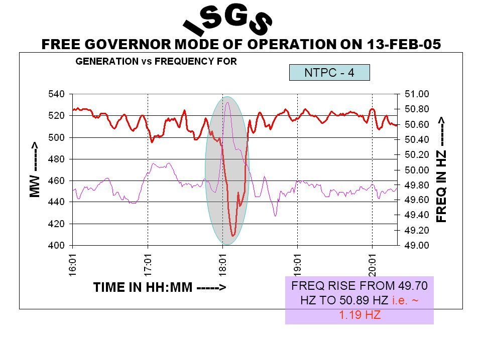 FREE GOVERNOR MODE OF OPERATION ON 13-FEB-05 NTPC - 4 FREQ RISE FROM 49.70 HZ TO 50.89 HZ i.e.