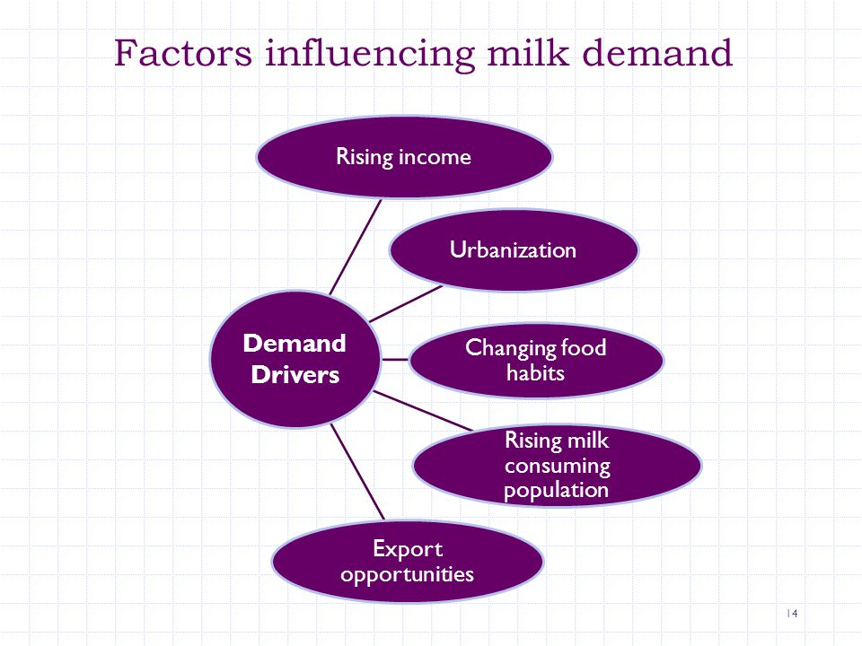Factors influencing milk demand 14 Rising incomeUrbanization Changing food habits Rising milk consuming population Export opportunities Demand Drivers