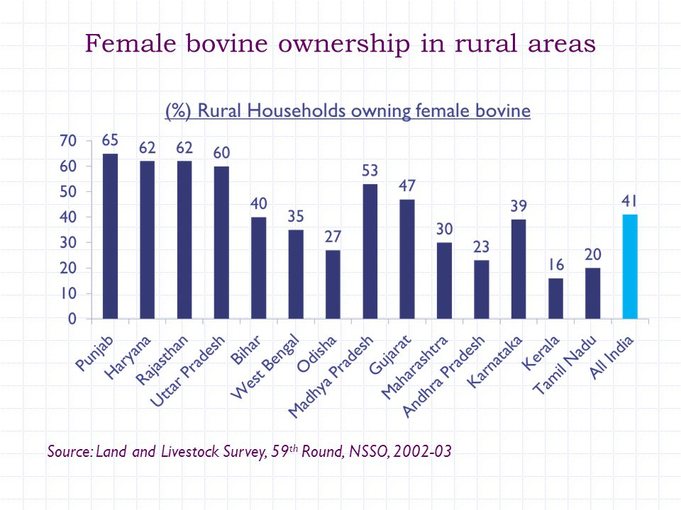 Female bovine ownership in rural areas Source: Land and Livestock Survey, 59 th Round, NSSO, 2002-03