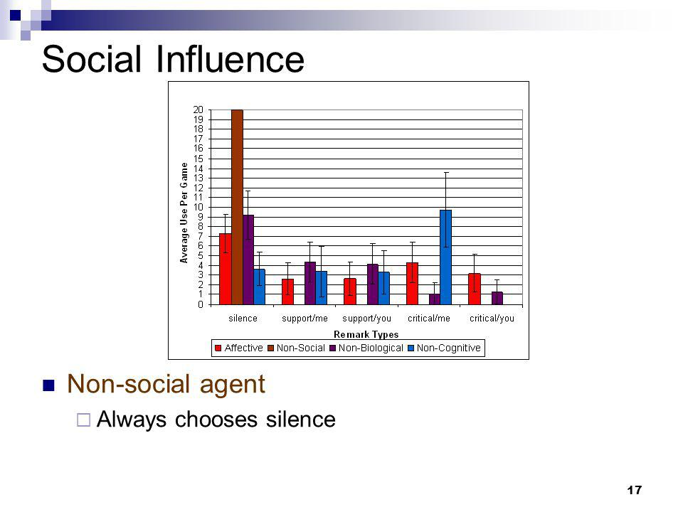 17 Social Influence Non-social agent  Always chooses silence