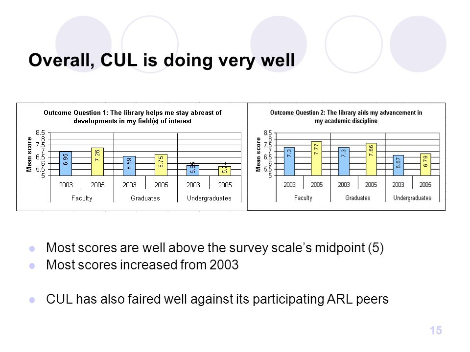 15 Overall, CUL is doing very well Most scores are well above the survey scale's midpoint (5) Most scores increased from 2003 CUL has also faired well against its participating ARL peers