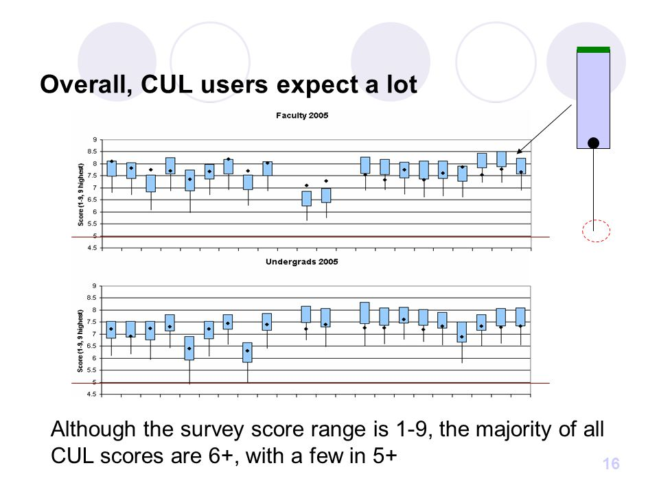 16 Overall, CUL users expect a lot Although the survey score range is 1-9, the majority of all CUL scores are 6+, with a few in 5+