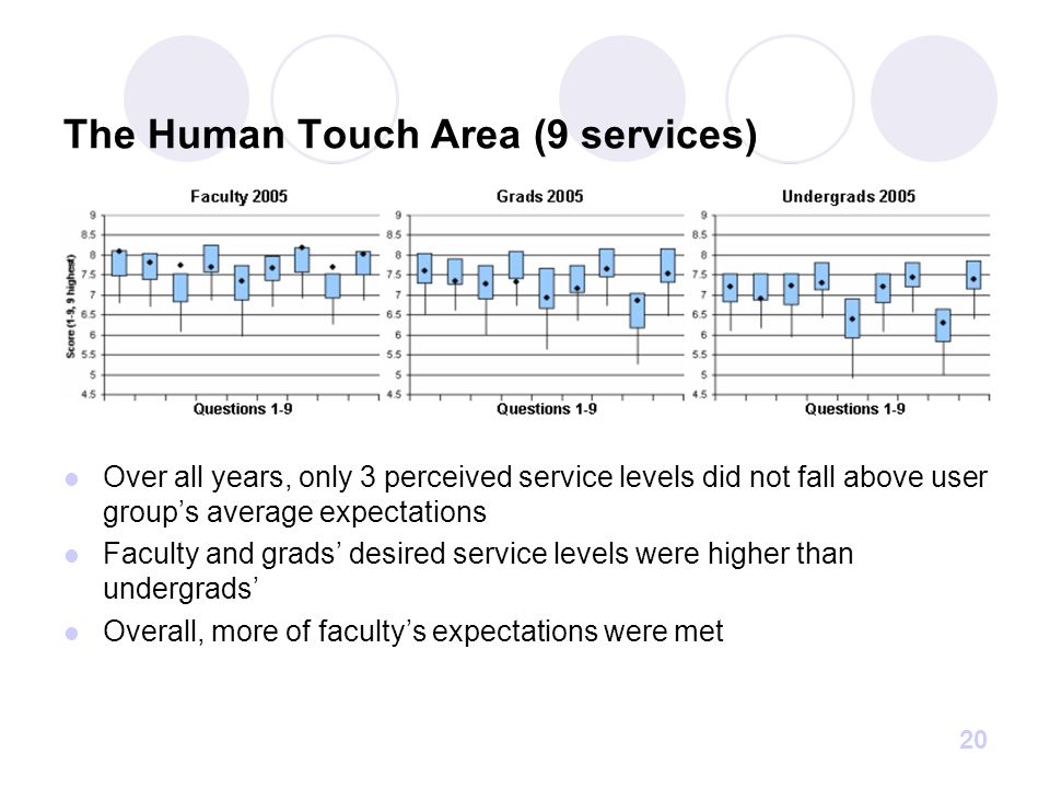 20 The Human Touch Area (9 services) Over all years, only 3 perceived service levels did not fall above user group's average expectations Faculty and grads' desired service levels were higher than undergrads' Overall, more of faculty's expectations were met