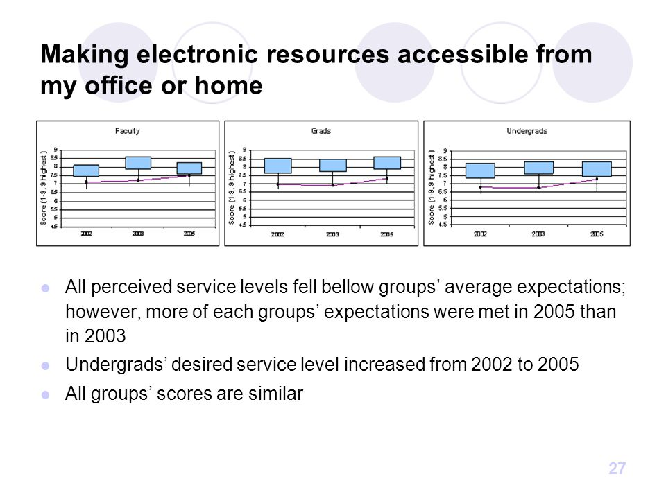 27 Making electronic resources accessible from my office or home All perceived service levels fell bellow groups' average expectations; however, more of each groups' expectations were met in 2005 than in 2003 Undergrads' desired service level increased from 2002 to 2005 All groups' scores are similar