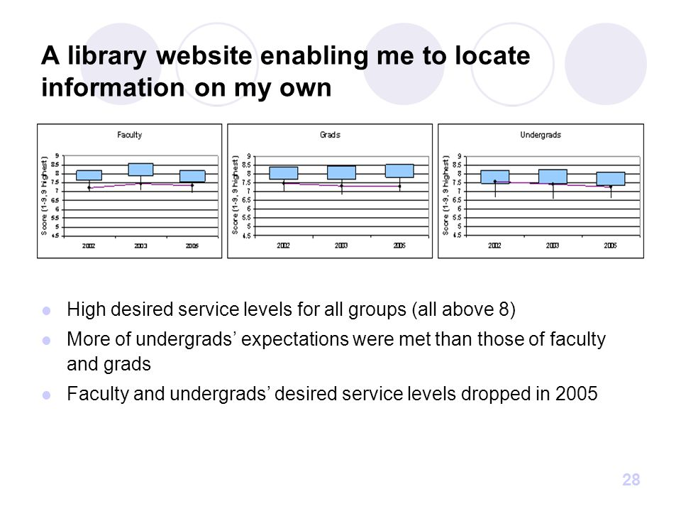 28 A library website enabling me to locate information on my own High desired service levels for all groups (all above 8) More of undergrads' expectations were met than those of faculty and grads Faculty and undergrads' desired service levels dropped in 2005