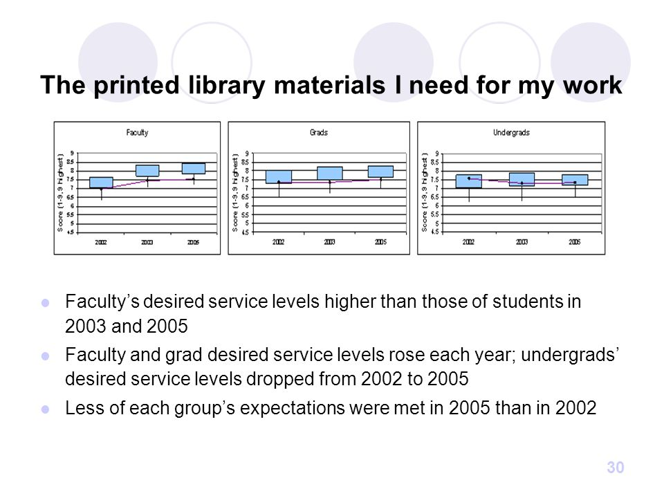 30 The printed library materials I need for my work Faculty's desired service levels higher than those of students in 2003 and 2005 Faculty and grad desired service levels rose each year; undergrads' desired service levels dropped from 2002 to 2005 Less of each group's expectations were met in 2005 than in 2002