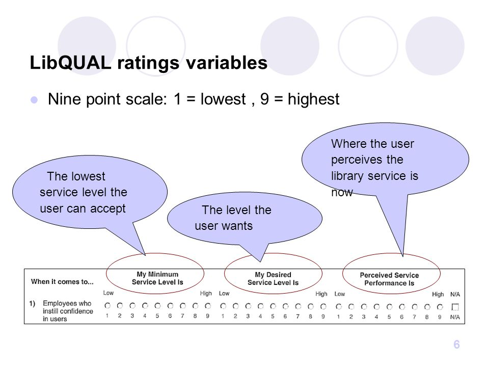 7 Understanding the graph User's range of tolerance for a particular CUL service User's desire Expectation mid-way or average Minimum level user can accept Where CUL is in user's mind Above average Below average