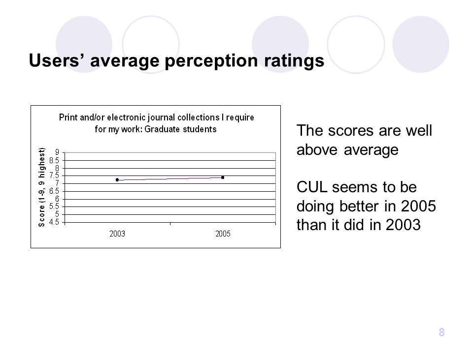 19 Perceived service levels in bottom quarter of user groups' ranges of tolerance ALLFaculty only Faculty & Grads only Grads only Grads & Undergrads only Undergrads only 2005 12, 13, 15, 19, 20 2003 1215 19 10 2002 131012 Question #s: 1-9 Human Touch Question #s: 10-11 Library as a Place Question #s: 12-16 User Empowerment Question #s: 17-20 Access !!
