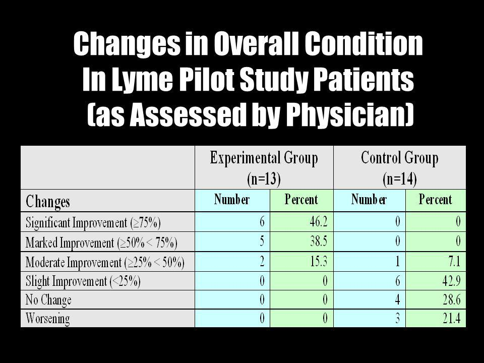Changes in Overall Condition In Lyme Pilot Study Patients (as Assessed by Physician)
