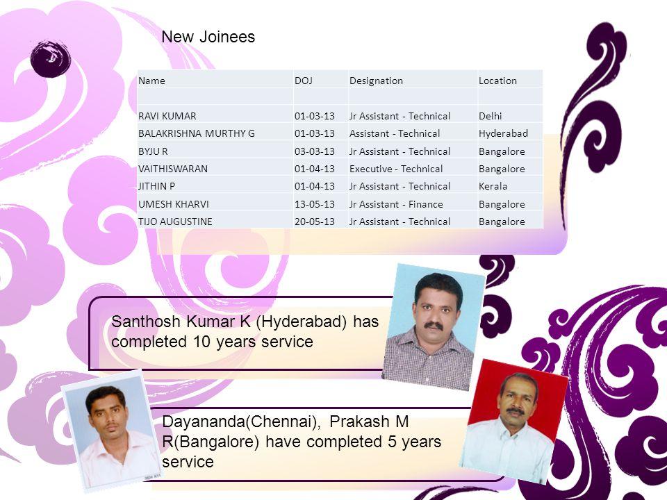 Santhosh Kumar K (Hyderabad) has completed 10 years service Dayananda(Chennai), Prakash M R(Bangalore) have completed 5 years service New Joinees NameDOJDesignationLocation RAVI KUMAR01-03-13Jr Assistant - TechnicalDelhi BALAKRISHNA MURTHY G01-03-13Assistant - TechnicalHyderabad BYJU R03-03-13Jr Assistant - TechnicalBangalore VAITHISWARAN01-04-13Executive - TechnicalBangalore JITHIN P01-04-13Jr Assistant - TechnicalKerala UMESH KHARVI13-05-13Jr Assistant - FinanceBangalore TIJO AUGUSTINE20-05-13Jr Assistant - TechnicalBangalore