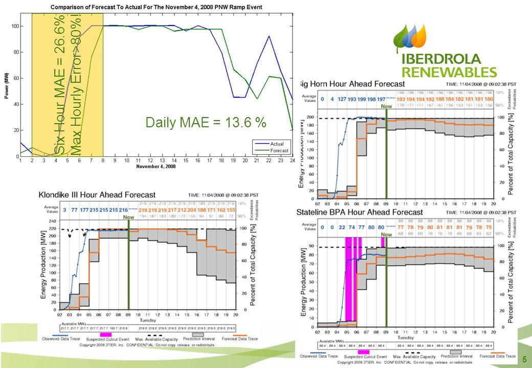 5 Daily MAE = 13.6 % Six Hour MAE = 26.6% Max Hourly Error>80%!