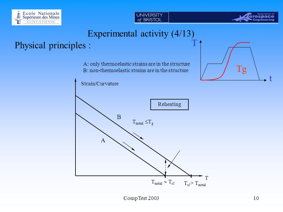 CompTest 200310 Experimental activity (4/13) Physical principles : A: only thermoelastic strains are in the structure B: non-thermoelastic strains are in the structure T initial  T sf T initial  T g T Strain/Curvature T sf > T initial A B Reheating tT Tg