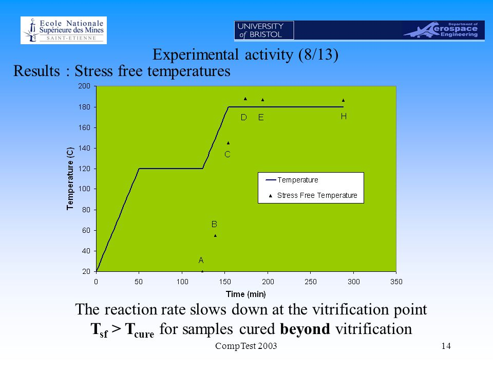 CompTest 200314 Experimental activity (8/13) Results : Stress free temperatures The reaction rate slows down at the vitrification point T sf > T cure for samples cured beyond vitrification