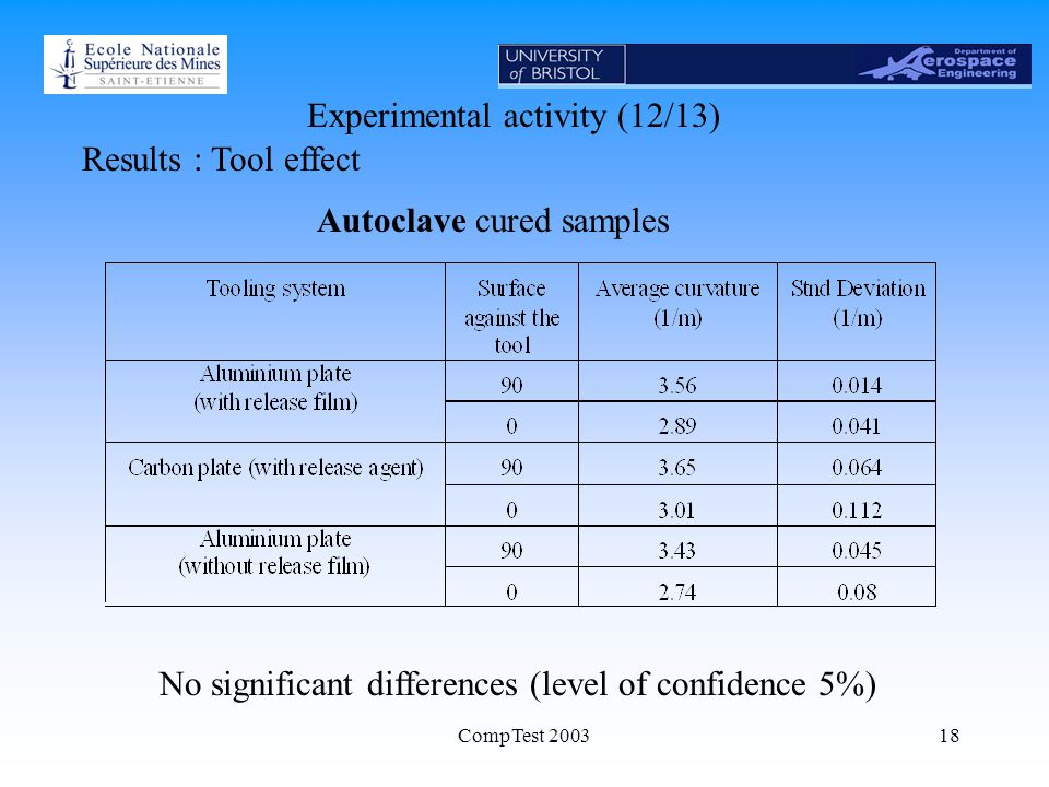 CompTest 200318 Experimental activity (12/13) Results : Tool effect No significant differences (level of confidence 5%) Autoclave cured samples