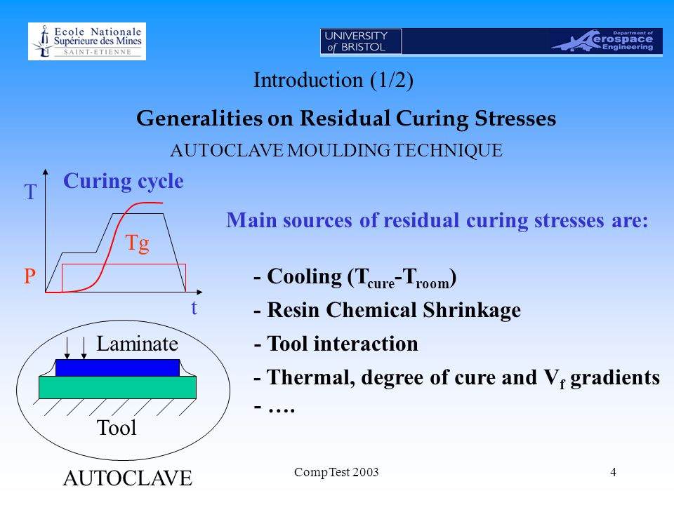 CompTest 20034 Main sources of residual curing stresses are: - Cooling (T cure -T room ) - Resin Chemical Shrinkage - Tool interaction - Thermal, degree of cure and V f gradients - ….