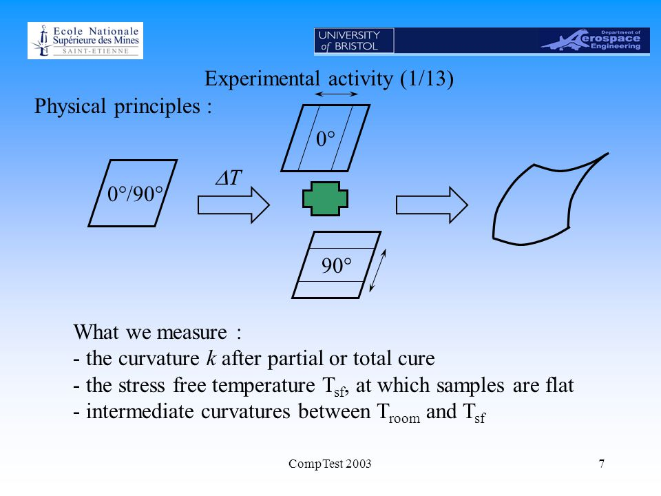 CompTest 20037 Experimental activity (1/13) Physical principles : What we measure : - the curvature k after partial or total cure - the stress free temperature T sf, at which samples are flat - intermediate curvatures between T room and T sf 0°0°/90° TT 90°