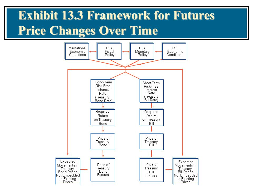 Exhibit 13.3 Framework for Futures Price Changes Over Time a Required Return on Treasury Bond Required Return on Treasury Bill Price of Treasury Bond